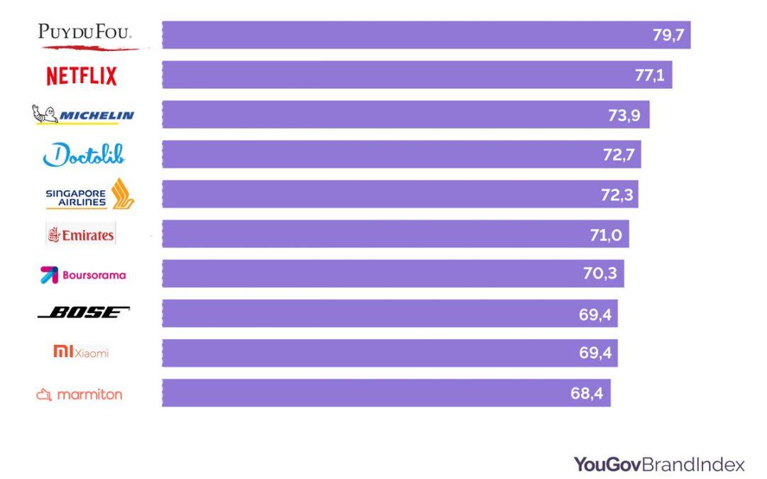 Quelles marques ont été les plus recommandées par les consommateurs en 2019 ?